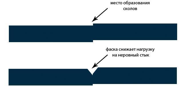 схема стыка паркетной доски