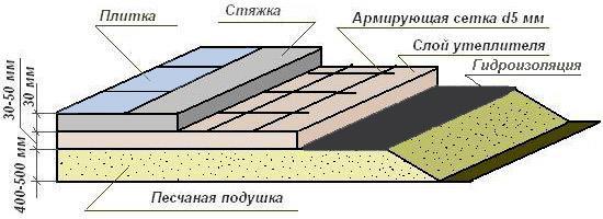 Толщина слоев бетонного пола в бане (схема)