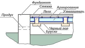 Схема устройства бетонного пола по лагам