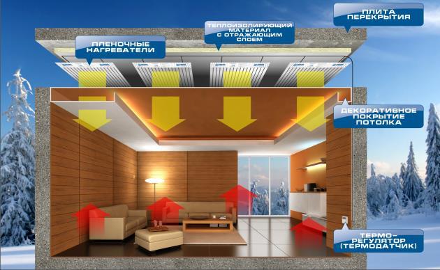 Устройство ИК пленки на потолке