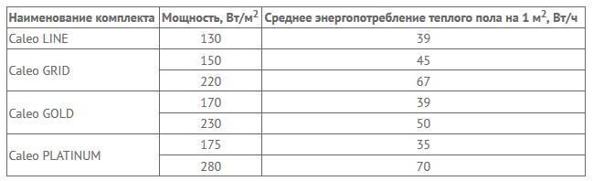 Энергопотребление пленочного теплого пола на 1 м2