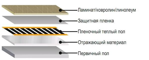 Схема укладки ИК пола