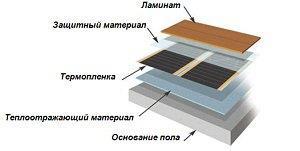 теплый пол электрический пленочный