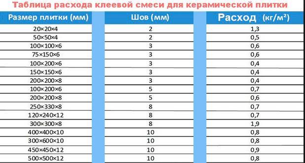 Таблица расхода клеевой смеси для плитки
