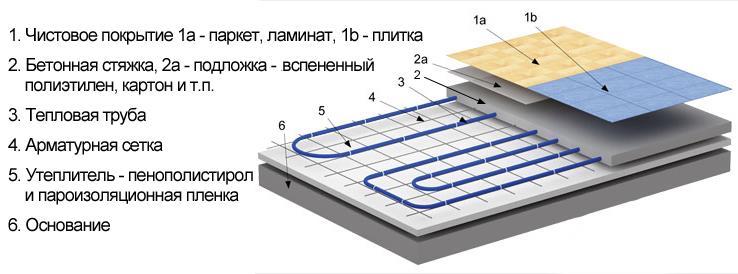 бетонная система водяного теплого пола