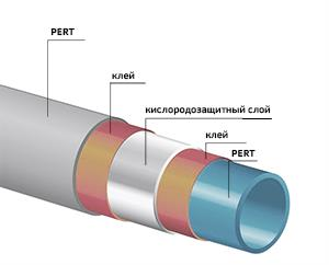 Трубы PERT