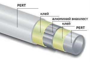 Трубы MLC