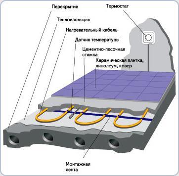 монтаж укладки кабеля пола электрического
