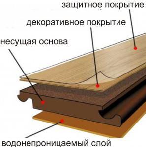 ламинат структура
