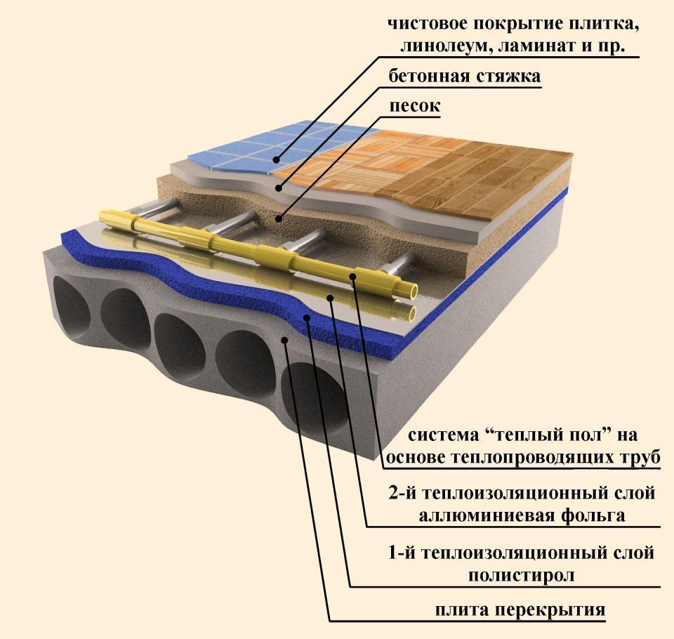 Монтаж водяного теплого пола: схема устройства