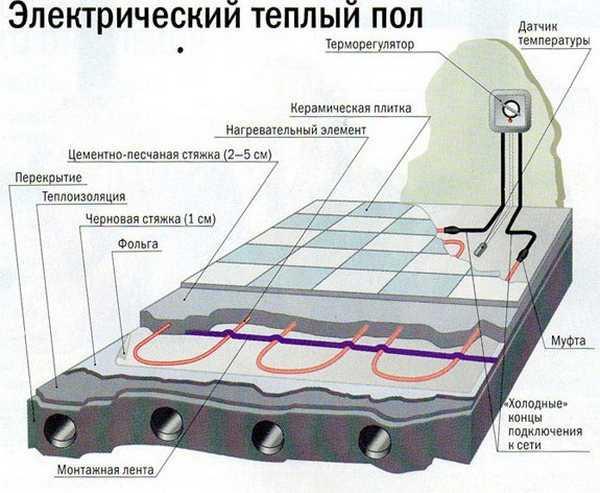Так выглядит электрический пол под плитку