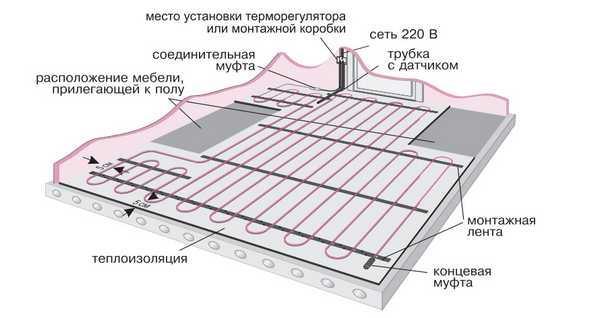 Устройство кабельного электрического теплого пола