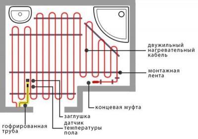 Подсоединение электрического пола