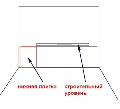 определение уровня