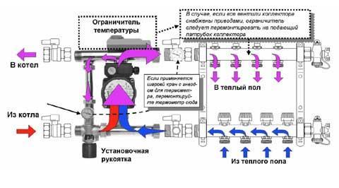 схема установки гребня