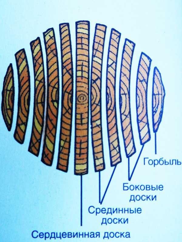 классификация деревянных досок