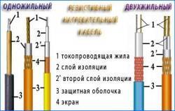 Разновидности резистивного кабеля