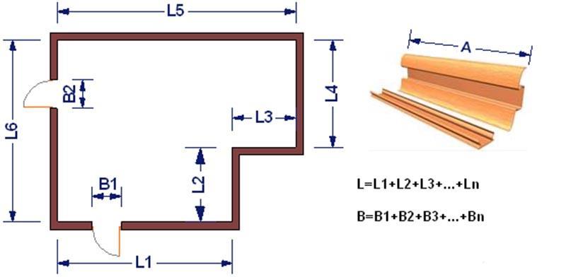 Фото: Длина плинтуса равна периметру помещения