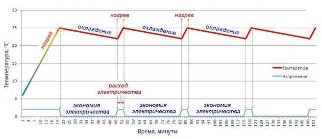 График работы теплого пола. Расход электроэнергии