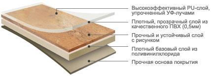 Структура винилового ламината (ПВХ плитки)