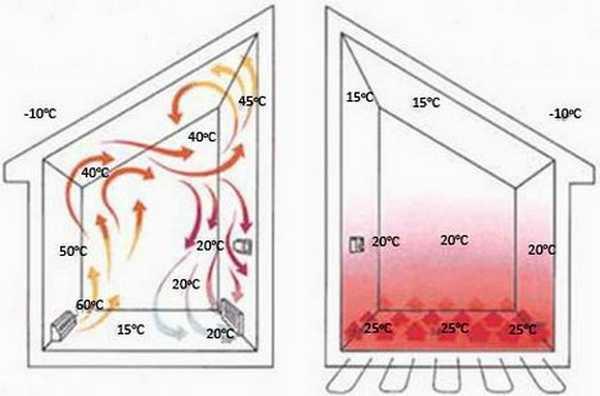 Минимальная и максимальная температура теплого пола
