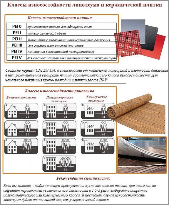 Классы изностойкости плитки и линолеума
