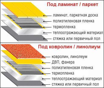 Устройство инфракрасного теплого пола с различными вариантами напольных покрытий