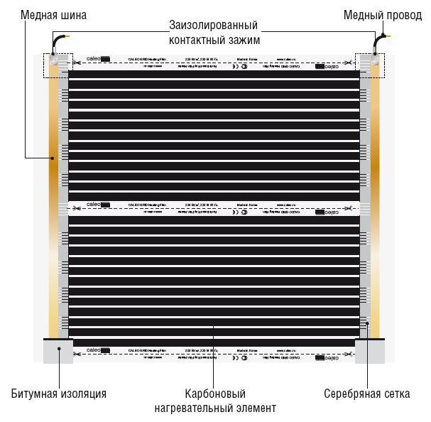 Основные составные элементы термопленки Caleo