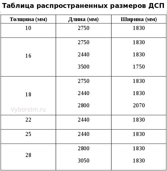 таблица размеров ДСП
