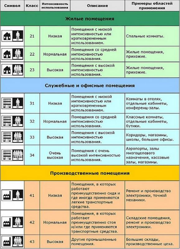 как выбрать линолеум для квартиры
