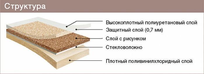 Линолеумное покрытие имеет многослойную структуру