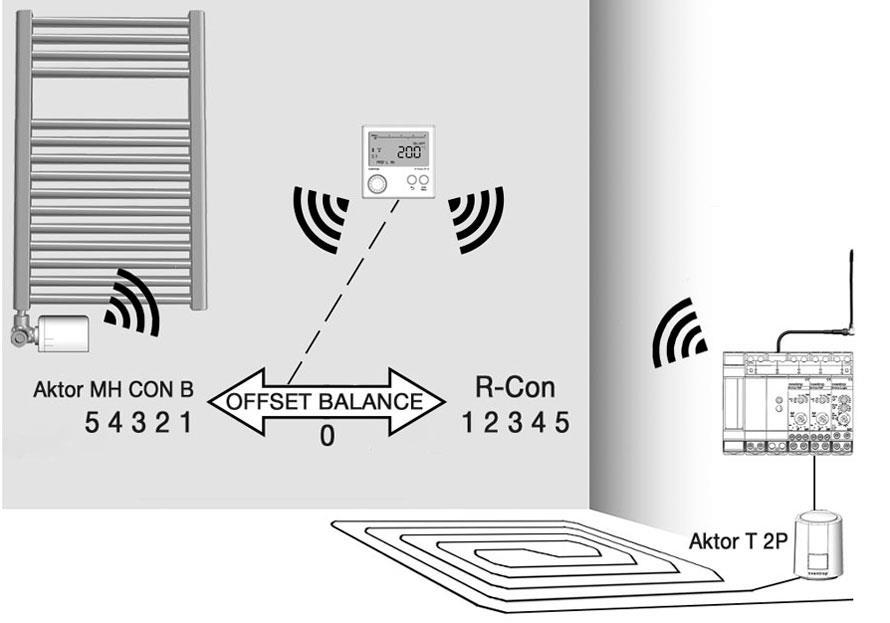Управление отопительным прибором и теплым полом через R-Tronic