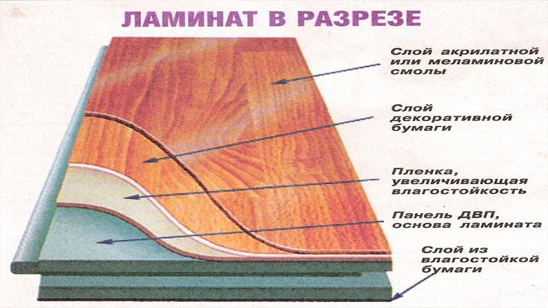 Вес ламината зависит от толщины слоев