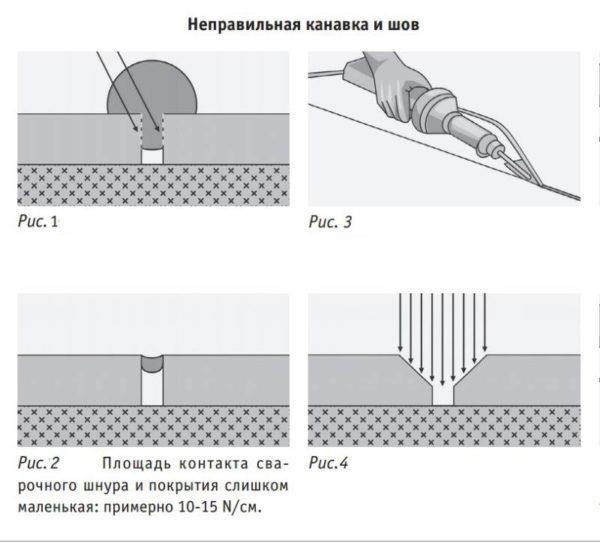 Неправильная форма канавки и шов
