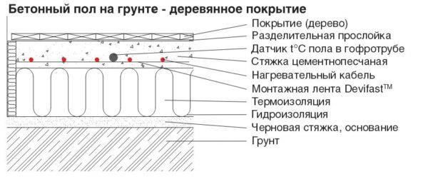 Конструкция теплого пола под паркетом - схема