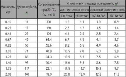 Таблица для расчета силы тока