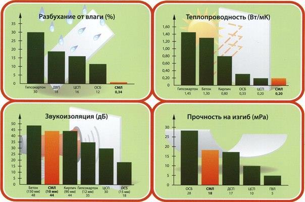 Анализ свойств цсп