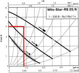 График скорости циркуляционного насоса