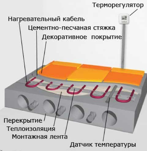схема укладки кабеля