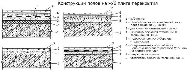 конструкции полов из керамической плитки на ж/б плитах