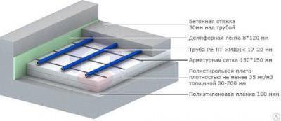 Фото: Полистирольное устройство водяного теплого пола