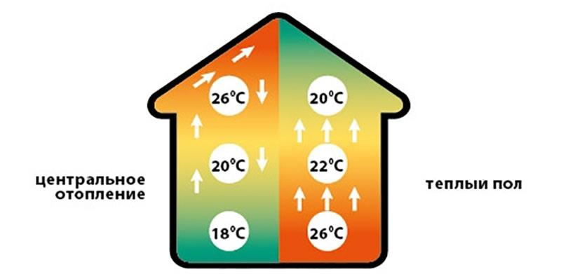Распределение потоков тепла при ИК обогреве