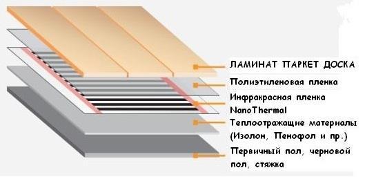 Схема укладки электрического теплого пола