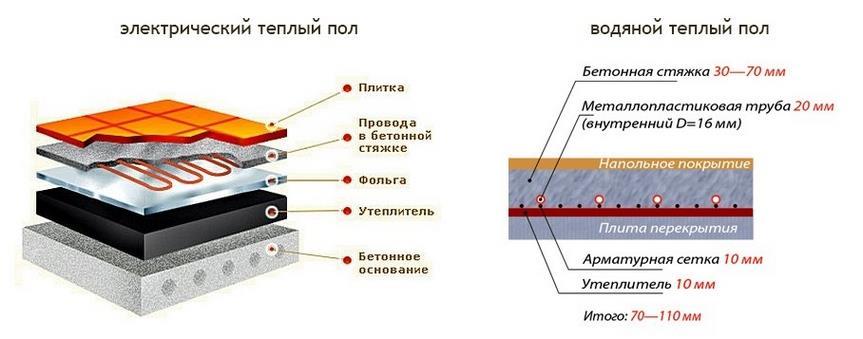 Водяной и электрический пол