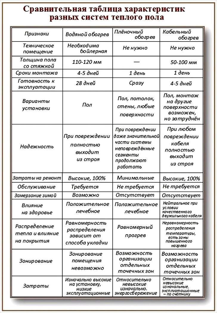 Таблица сравнения функциональности водяных и электрических систем отопления