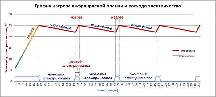 График потребления электроэнергии