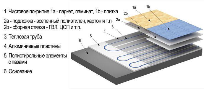 Схема укладки водяного теплого пола с подложкой