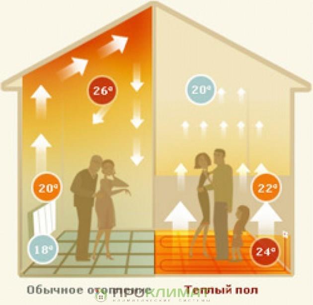 Инерционность теплого пола