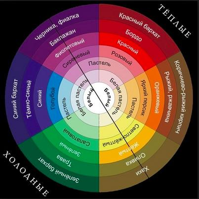 Правило выбора цвета №5. Хроматический круг