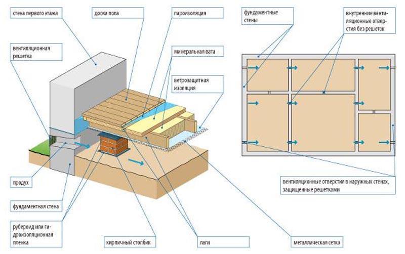 Фото: Общая схема устройства звукоизоляции основания в деревянном доме